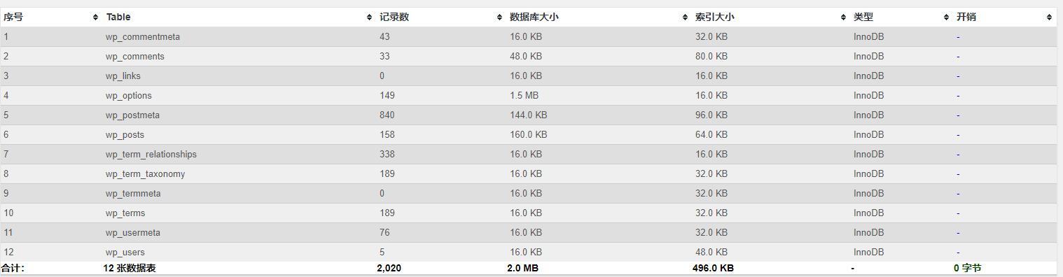 WP-Optimize统计数据表信息