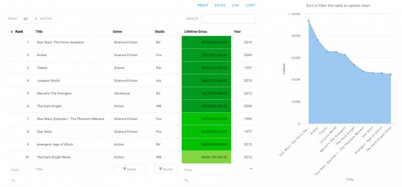 wpDataTables创建表格和统计图