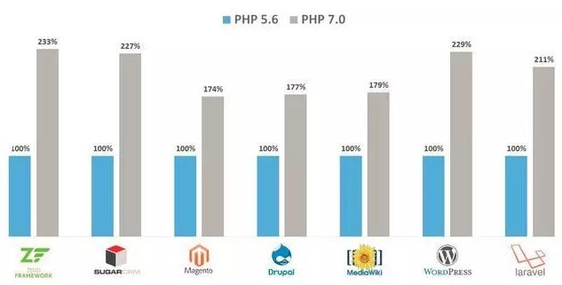 php性能提升